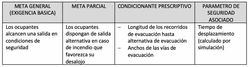 método comparativo en el control contra incendios