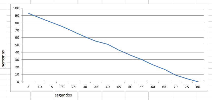 Método comparativo en simulación de Incendios
